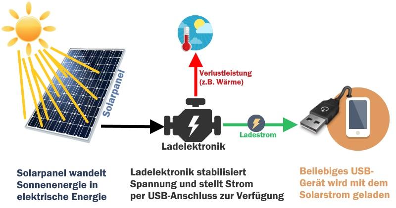 Funktionsweise Solarladegerät